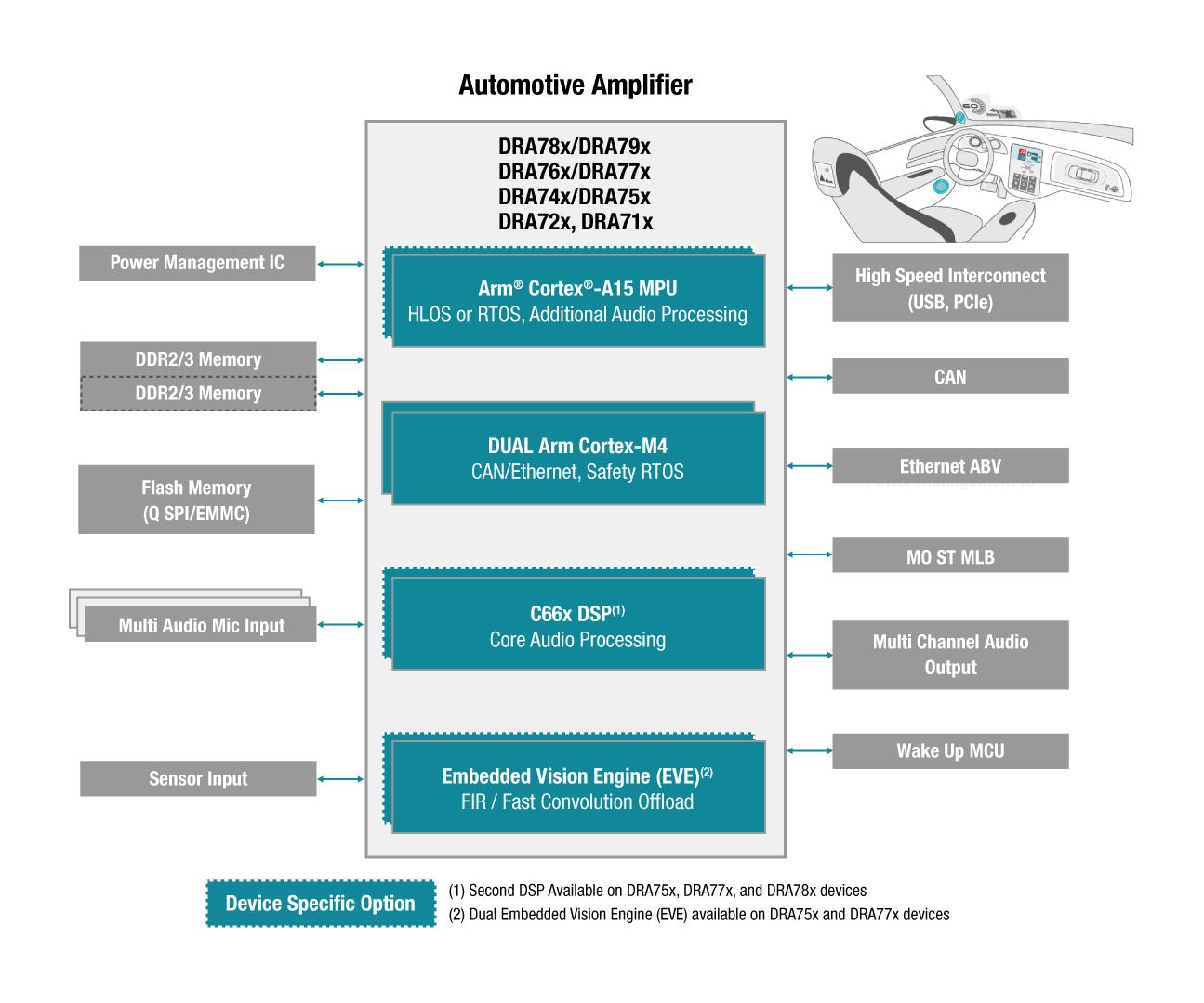 Automotive Processors Amplifier Block Diagram