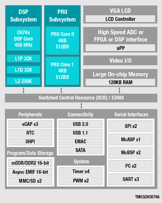 c665x floating point DSP processor block diagram