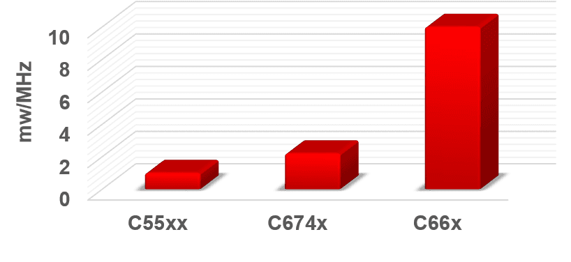 Power efficient cores