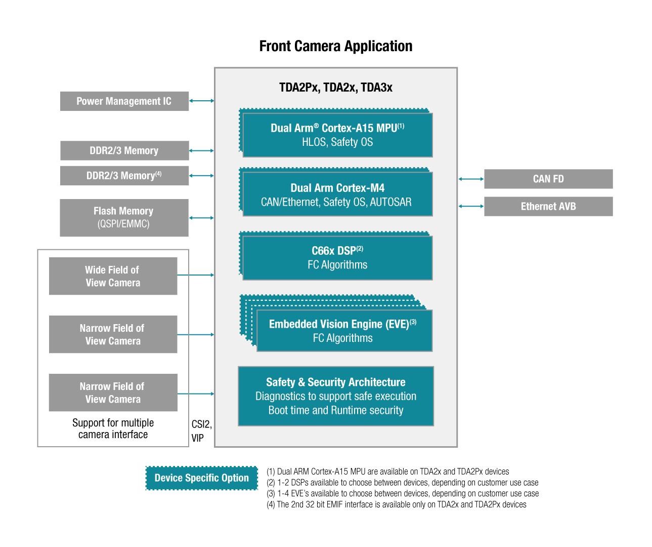 Automotive Processors Front Camera Block Diagram