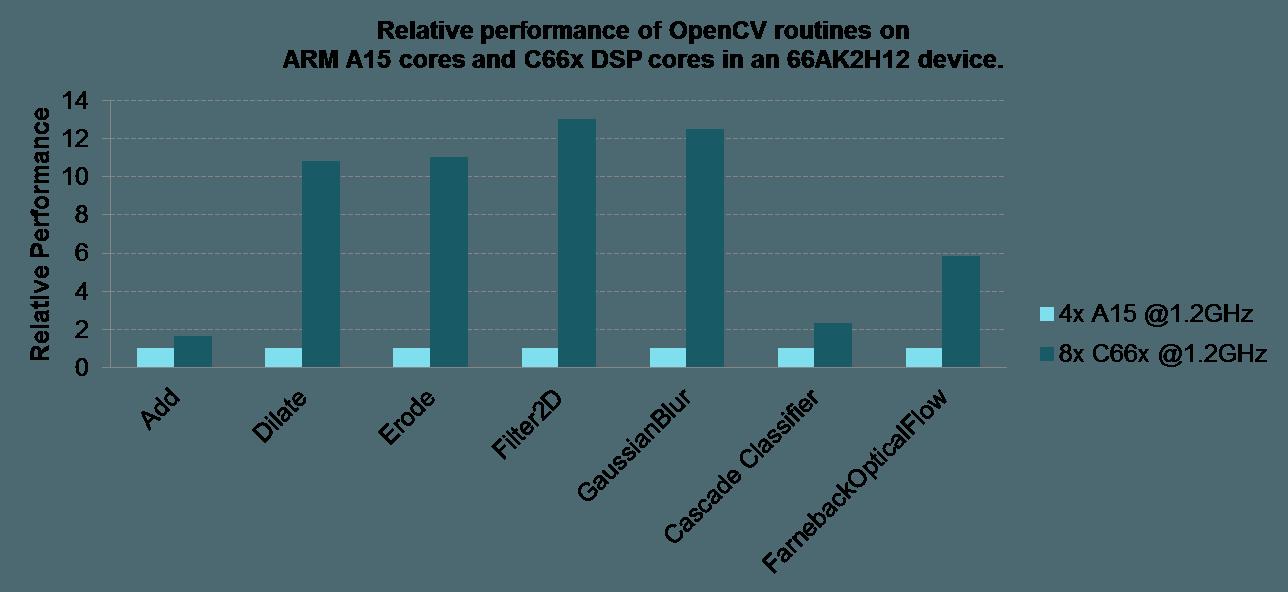 Open CV Libraries | Texas Instruments