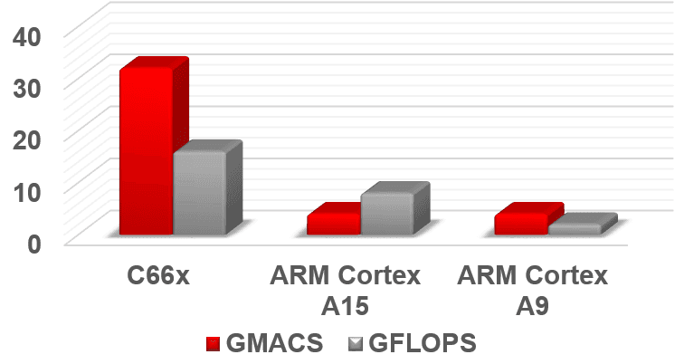 DSP performance comparison