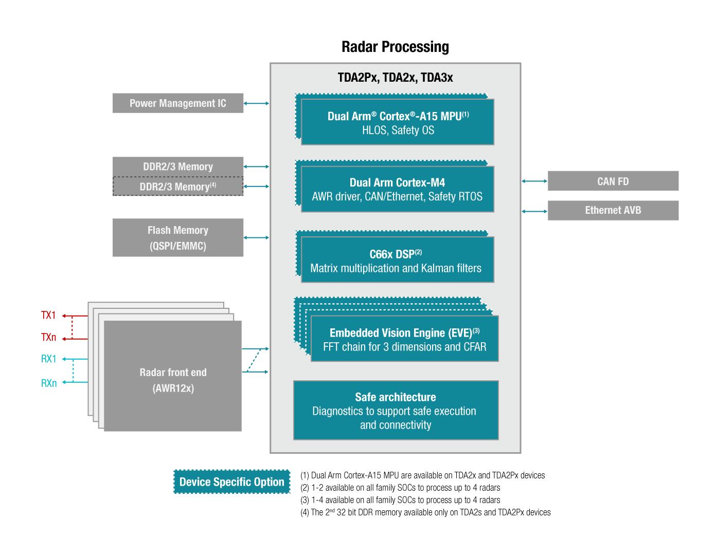 Automotive Processors Radar Block Diagram