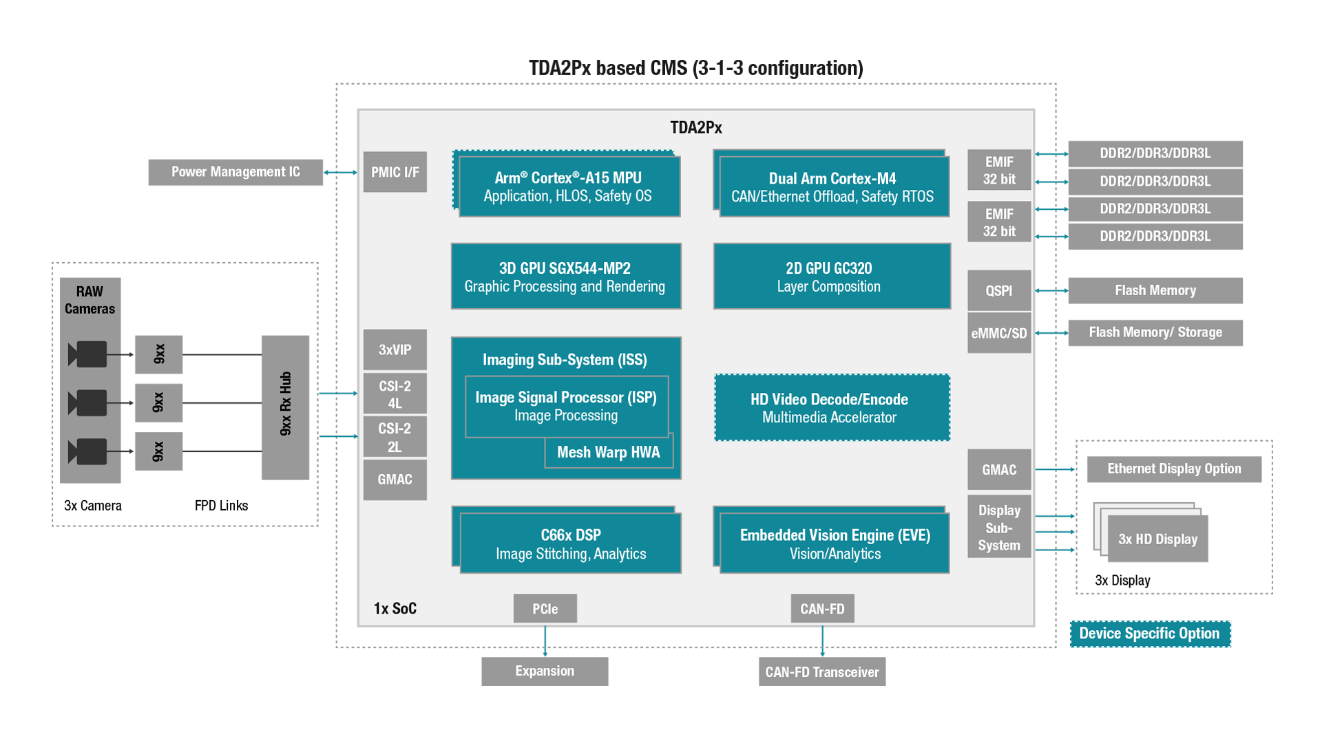 Tdax Adas Mirror Replacement System Automotive Processors Hardware Monitor Block Diagram Tda2px Based Cms