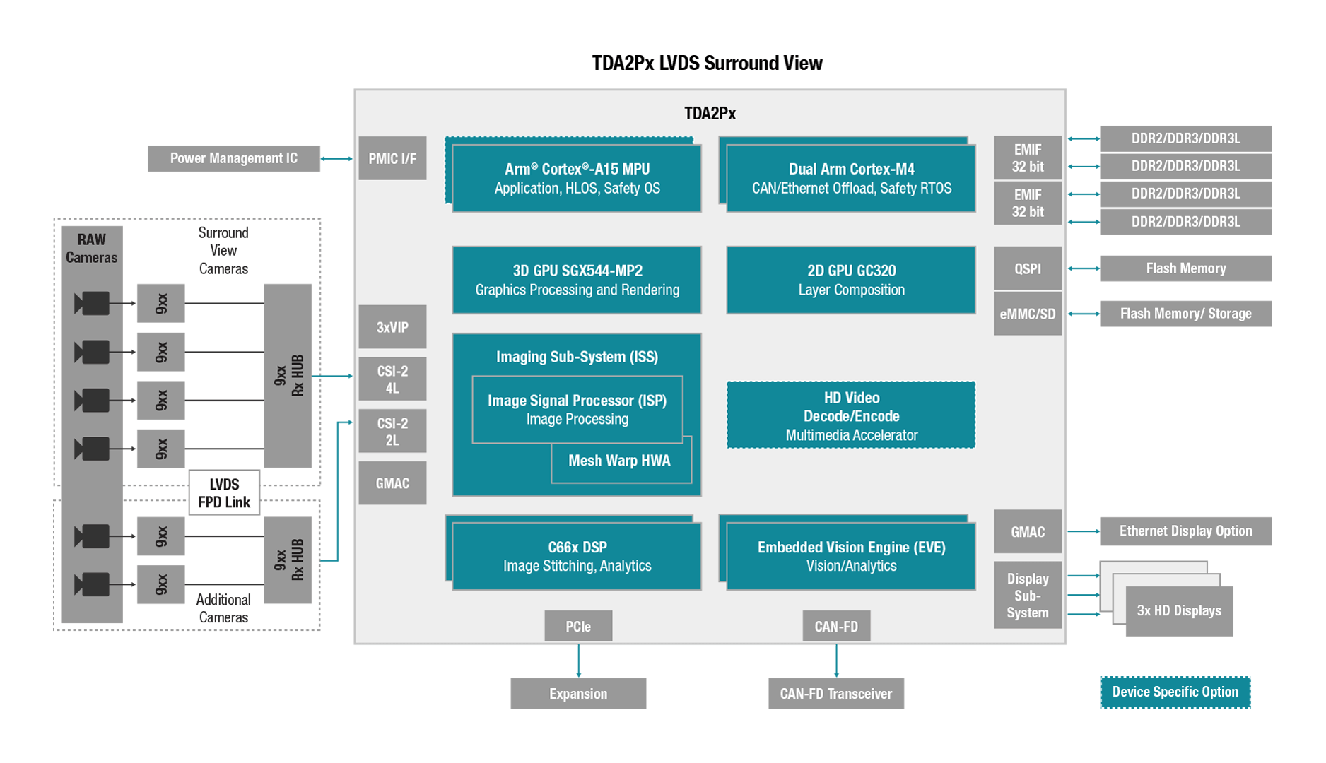 tdax adas surround view automotive processors ti com rh ti com