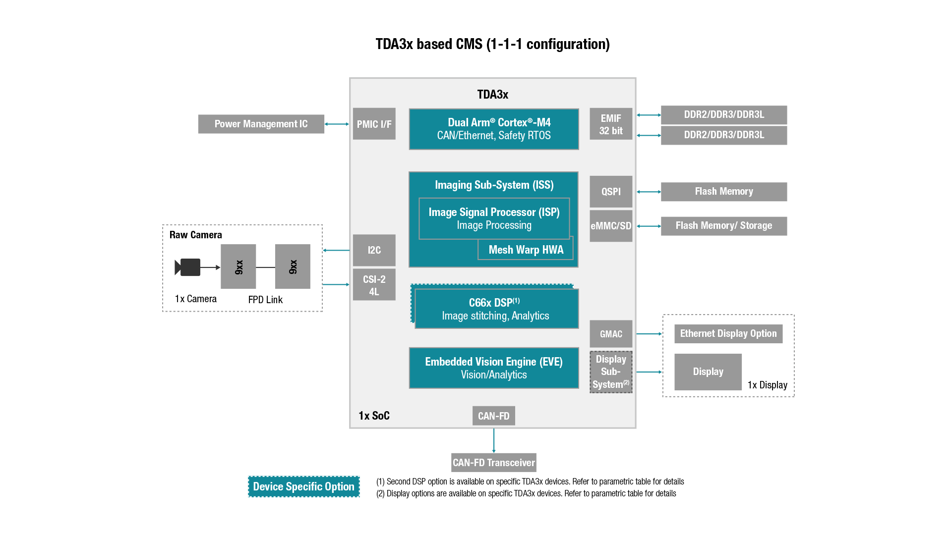 Tdax Adas Mirror Replacement System Automotive Processors H 264 Block Diagram Tda3x Based Cms