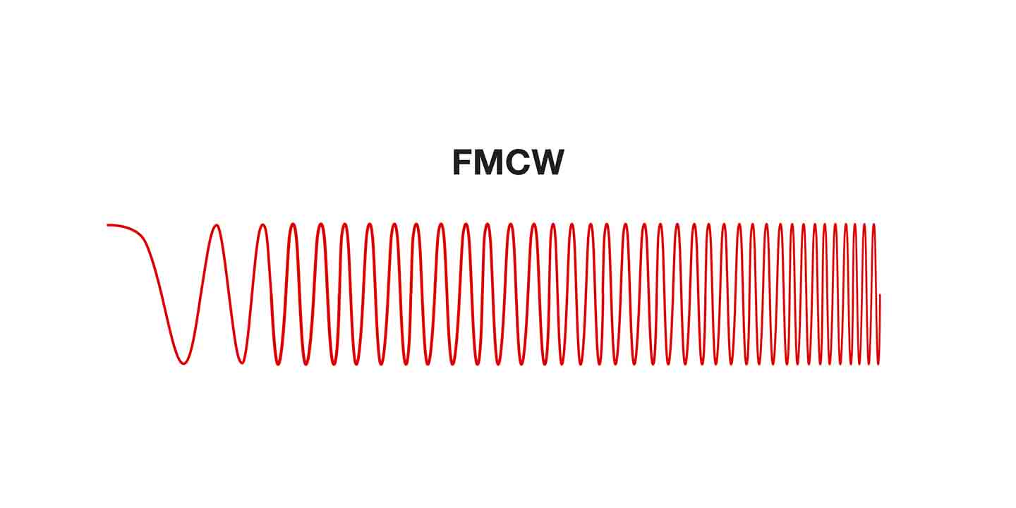What Are Millimeter Wave Mmwave Sensors Http Wwwticom Tool Tinati The Transmitting Signal Can Take Form Of Different Types Waveforms Including Pulsed Frequency Shift Keying Fsk Continuous Cw And