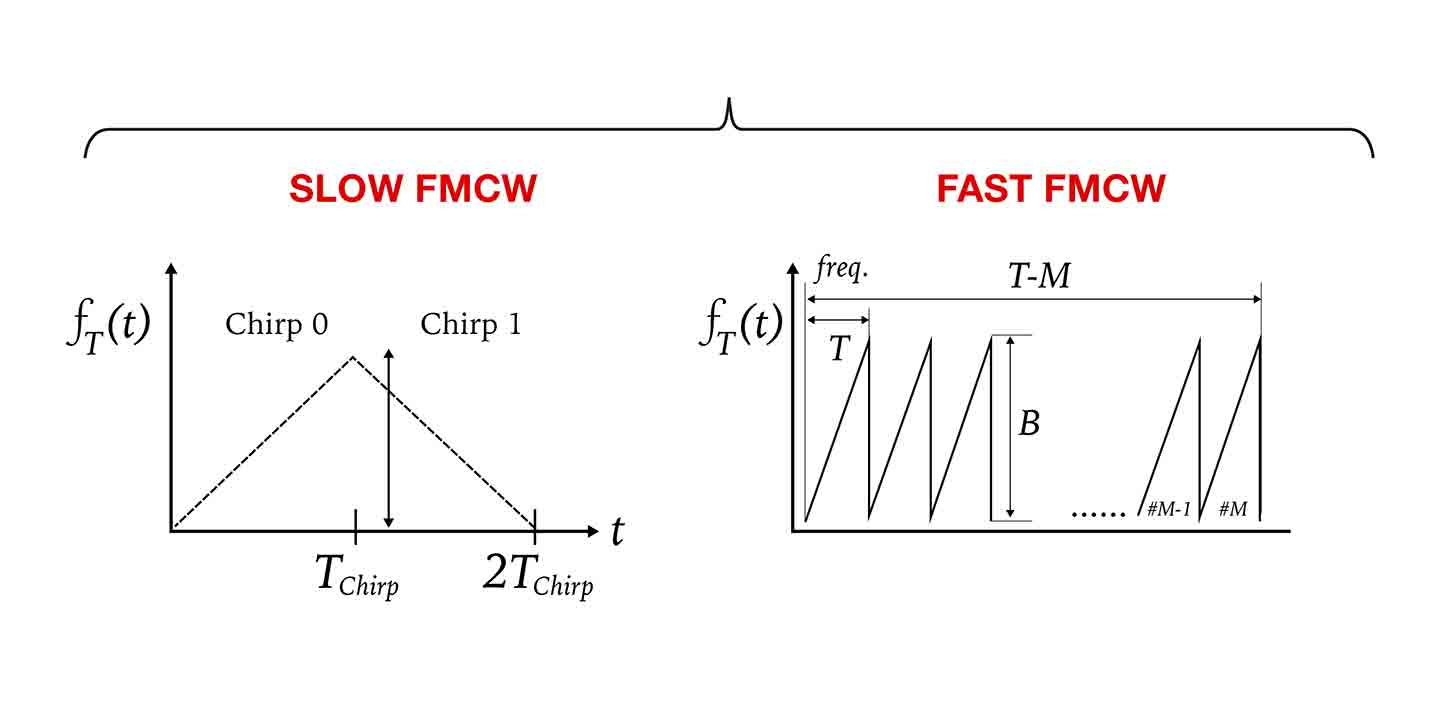 Slow and fast FMCW
