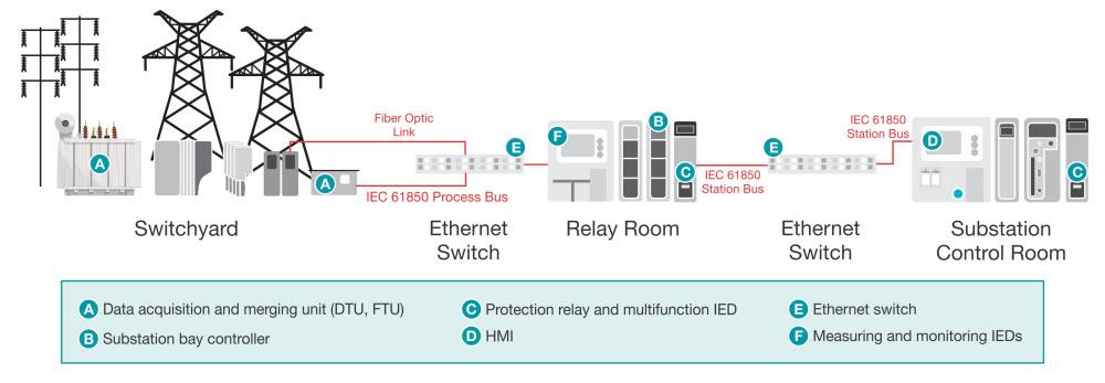 Grid Infrastructure Processors Ti Com
