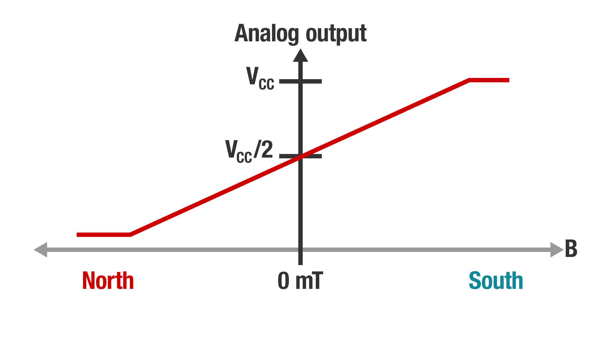 Linear analog output