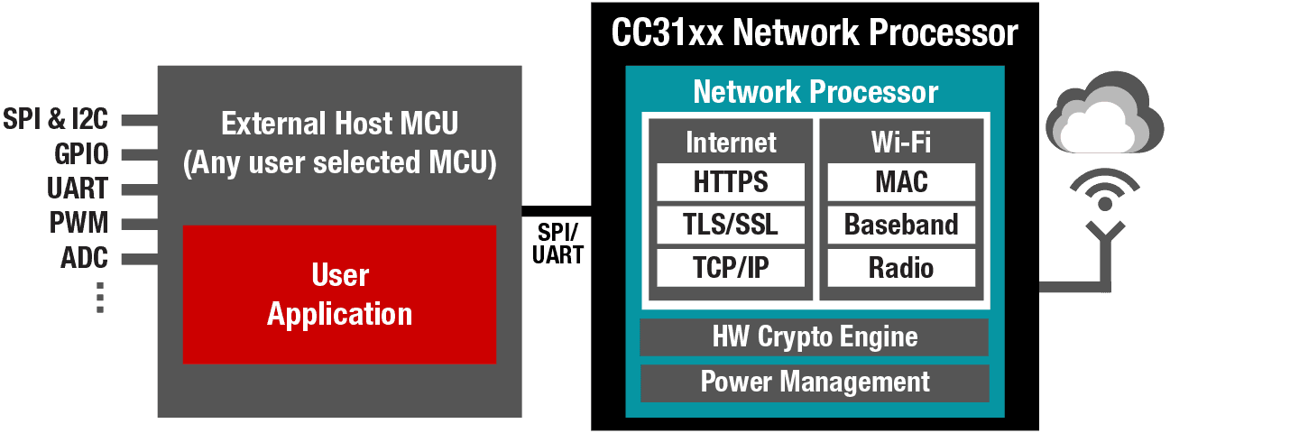 CC31xx Wi-Fi Network Processor with embedded TCP/IP stack for systems using an external MCU