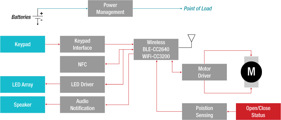 Bluetooth Low Energy Applications Wireless