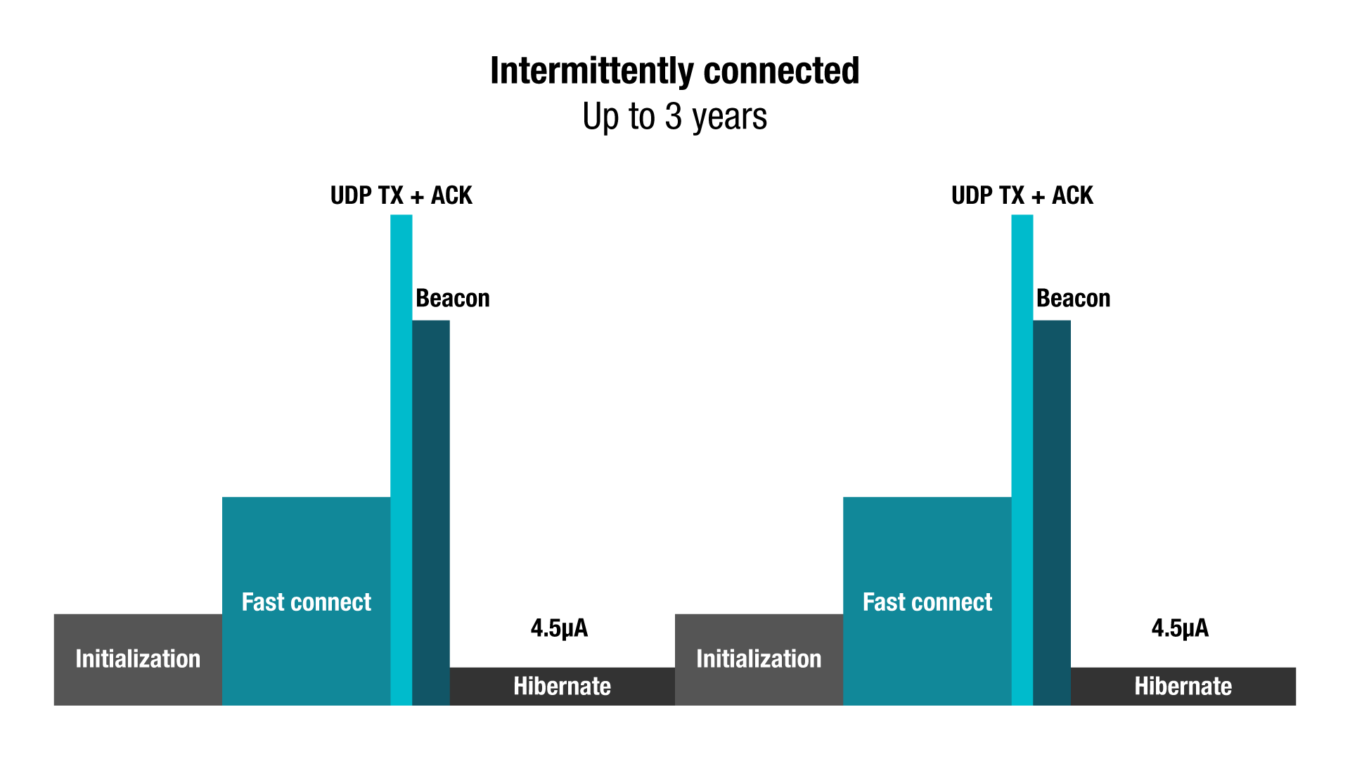 Wi-Fi low intermittently connected diagram
