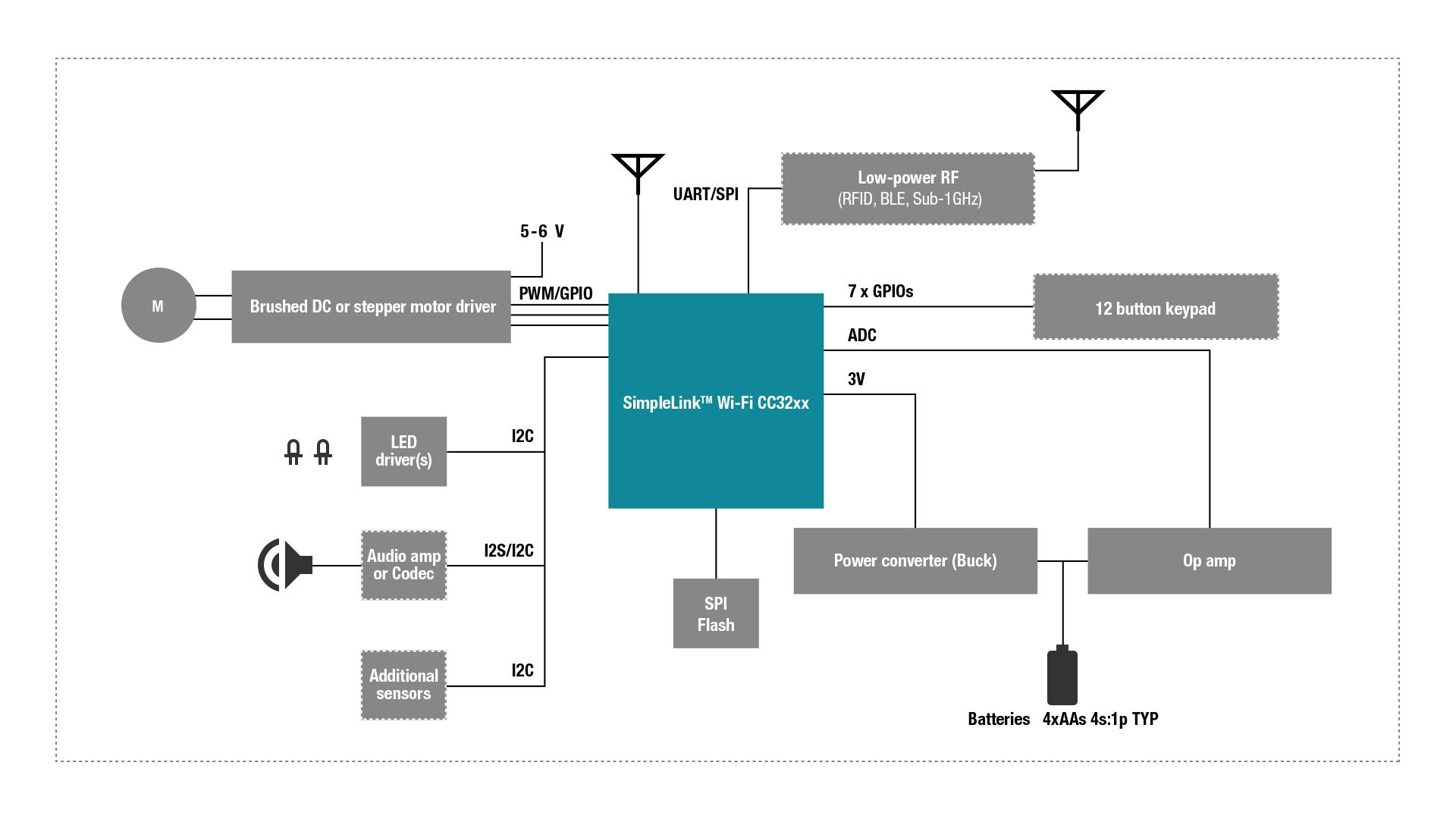 Wi fi applications wireless connectivity ti cc3220 e lock block diagram ccuart Gallery