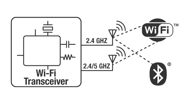 Wi-Fi + Bluetooth® transceivers