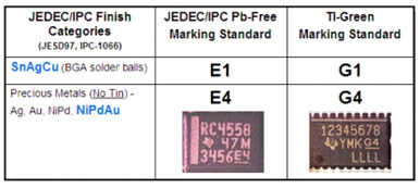 J-STD-609 symbolization on TI IC products