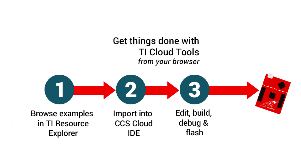 SimpleLink integration with cloud tools diagram