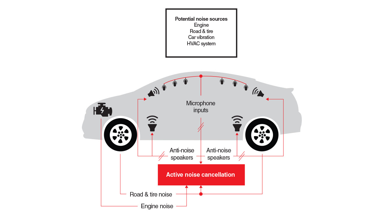 Diagram showing microphone and speaker placement in active noise cancellation system