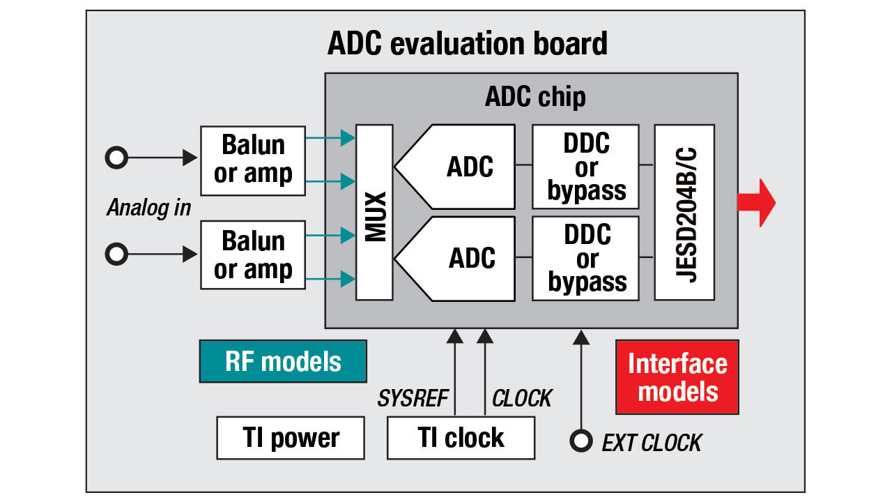Diagram of ADC evaluation board, showing RF and interface models.