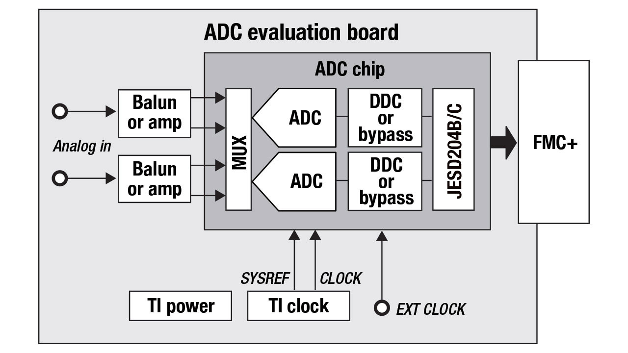 Diagram showing a typical evaluation setup for a high-speed ADC