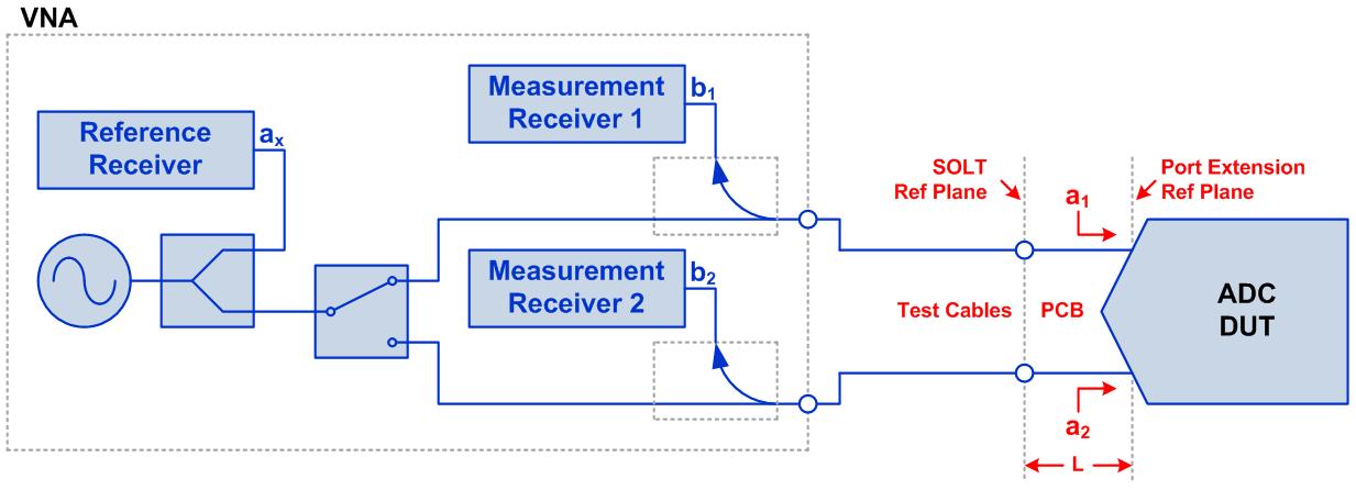 Figure 3: ADC input impedance measurement setup
