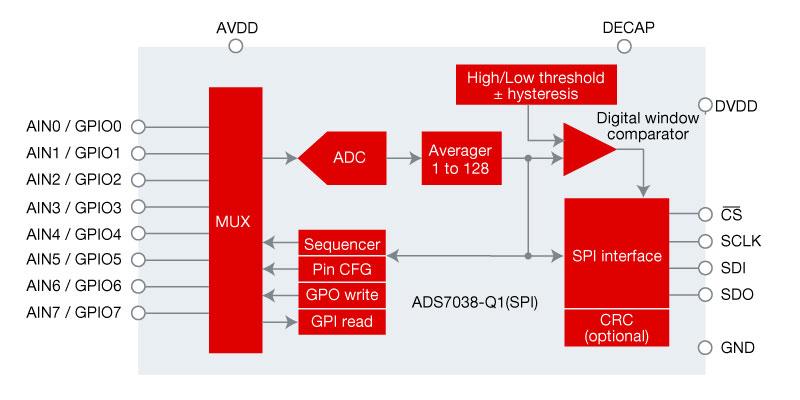 ADS7038-Q1 simplified block diagram