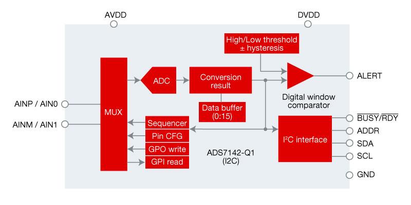 ADS7142-Q1 simplified block diagram