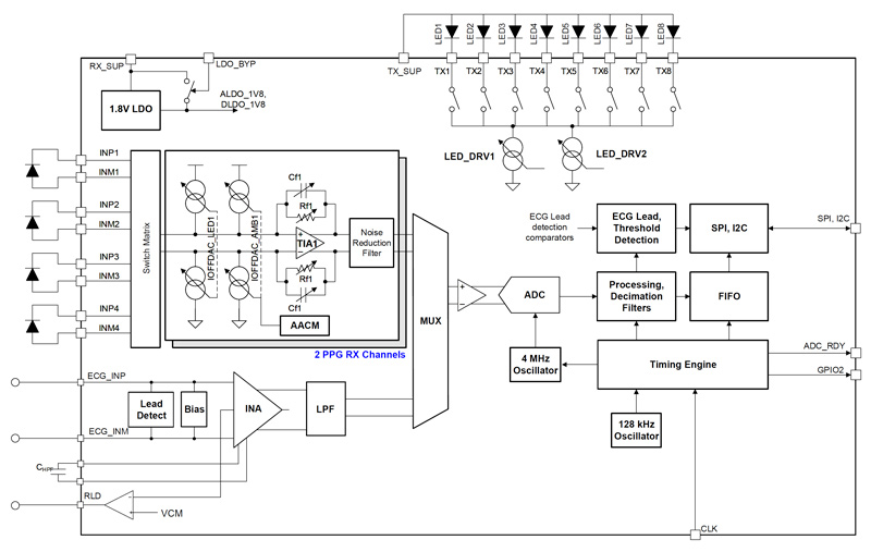 A block diagram shows the internal structure of the AFE4950 biosensing analog front end.