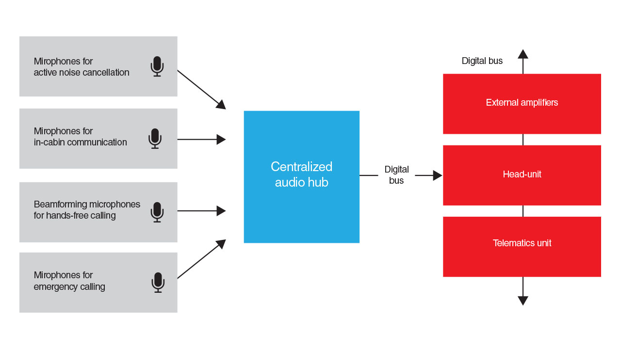 Conceptual block diagram of a centralized audio hub system