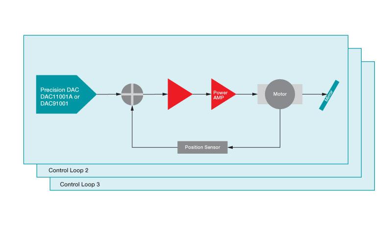 Diagram of DAC providing output for motor control of mirror