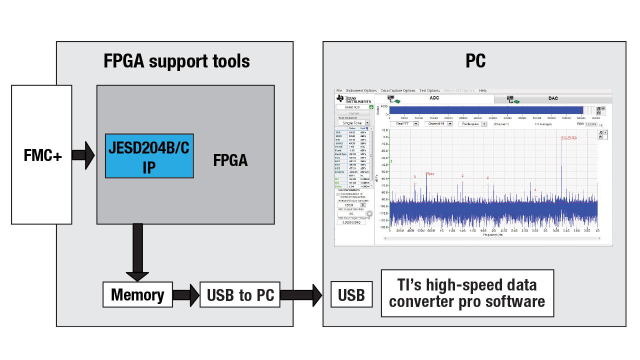Diagram showing FPGA support tools and ADC data output on a PC.