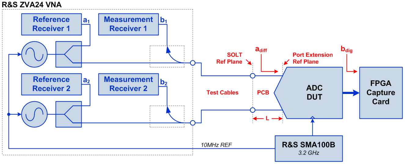 Figure 1: Frequency response measurement setup