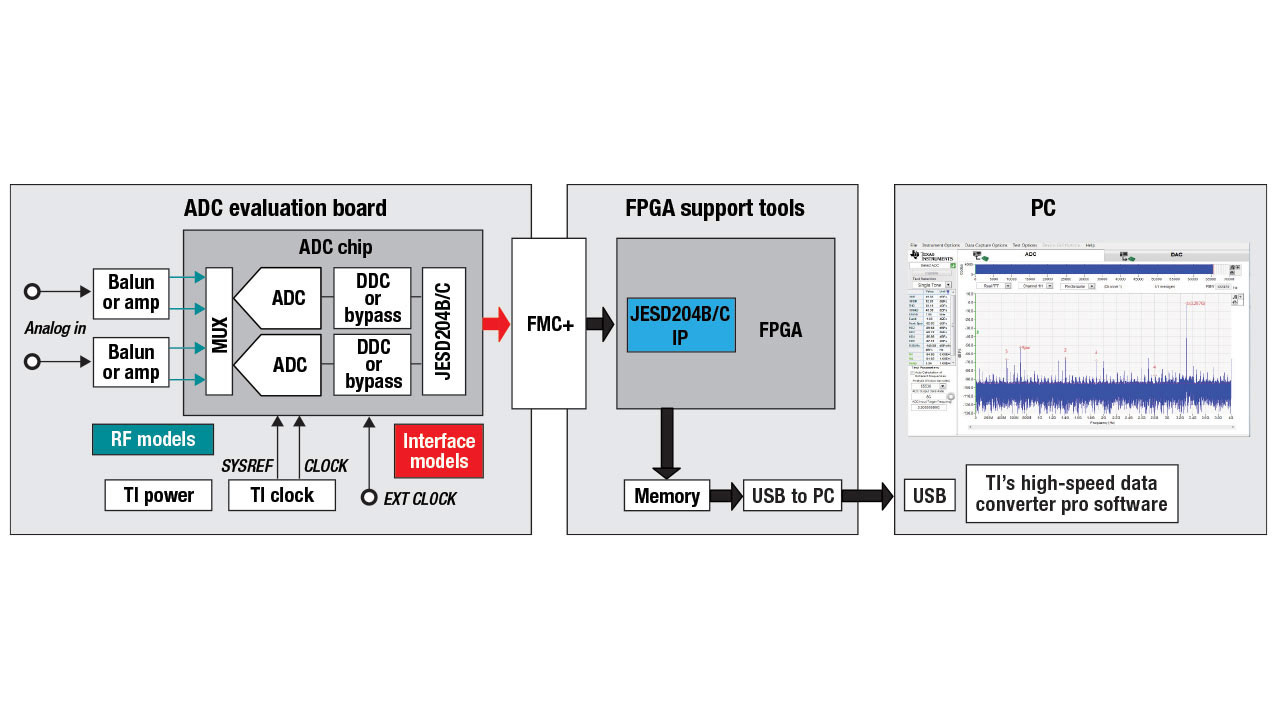 Full diagram of ADC evaluation board, RF and interface models, FPGA support tools and PC output.