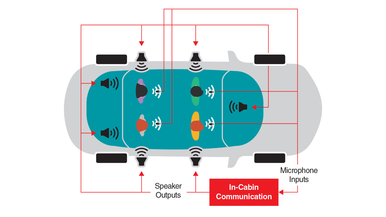 Diagram showing microphone and speaker placement for in-cabin communication system
