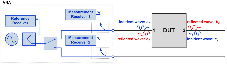 Figure 1: Simplified two-port VNA block diagram