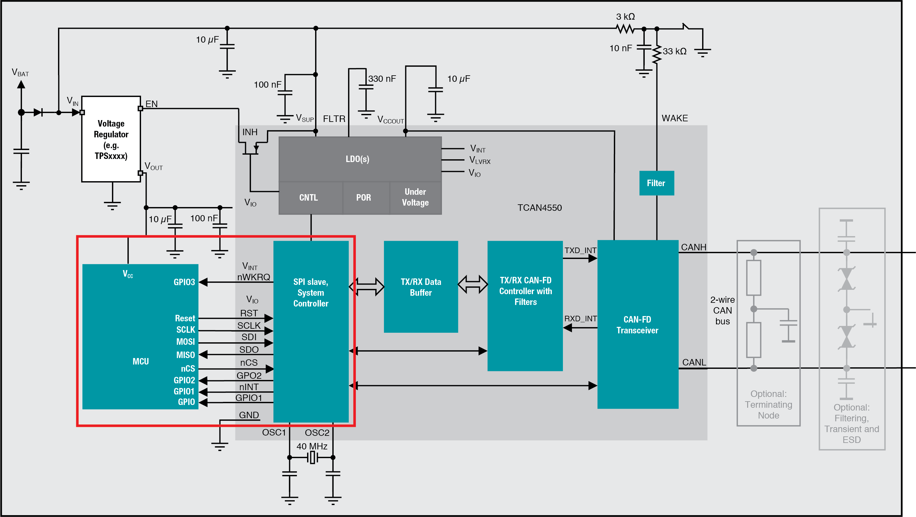 System Basis Chips 101
