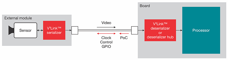 A simplified block diagram shows data serialization and deserialization and power transmission using V3 Link devices.