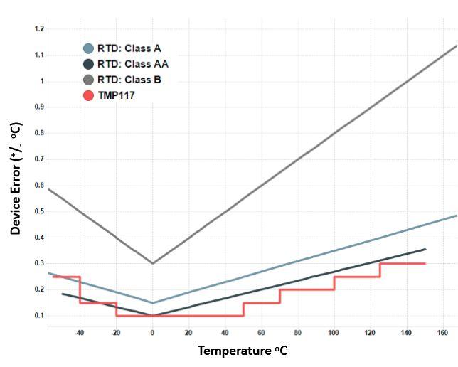 Figure 1: IEC 60751 RTD accuracy classes vs. TMP117