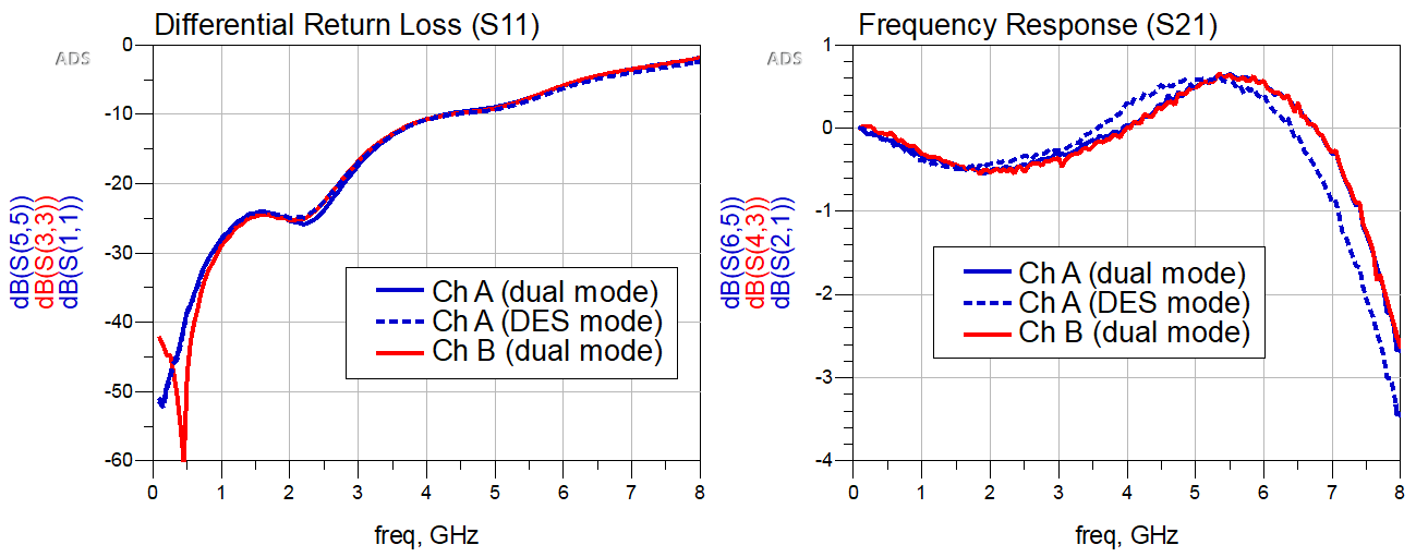 Figure 5: Final S-parameter model simulation results