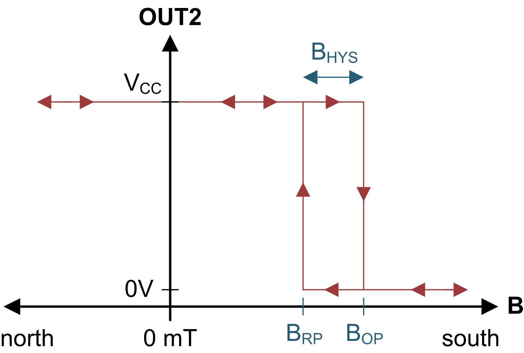 Figure 2: Hall effect switch output