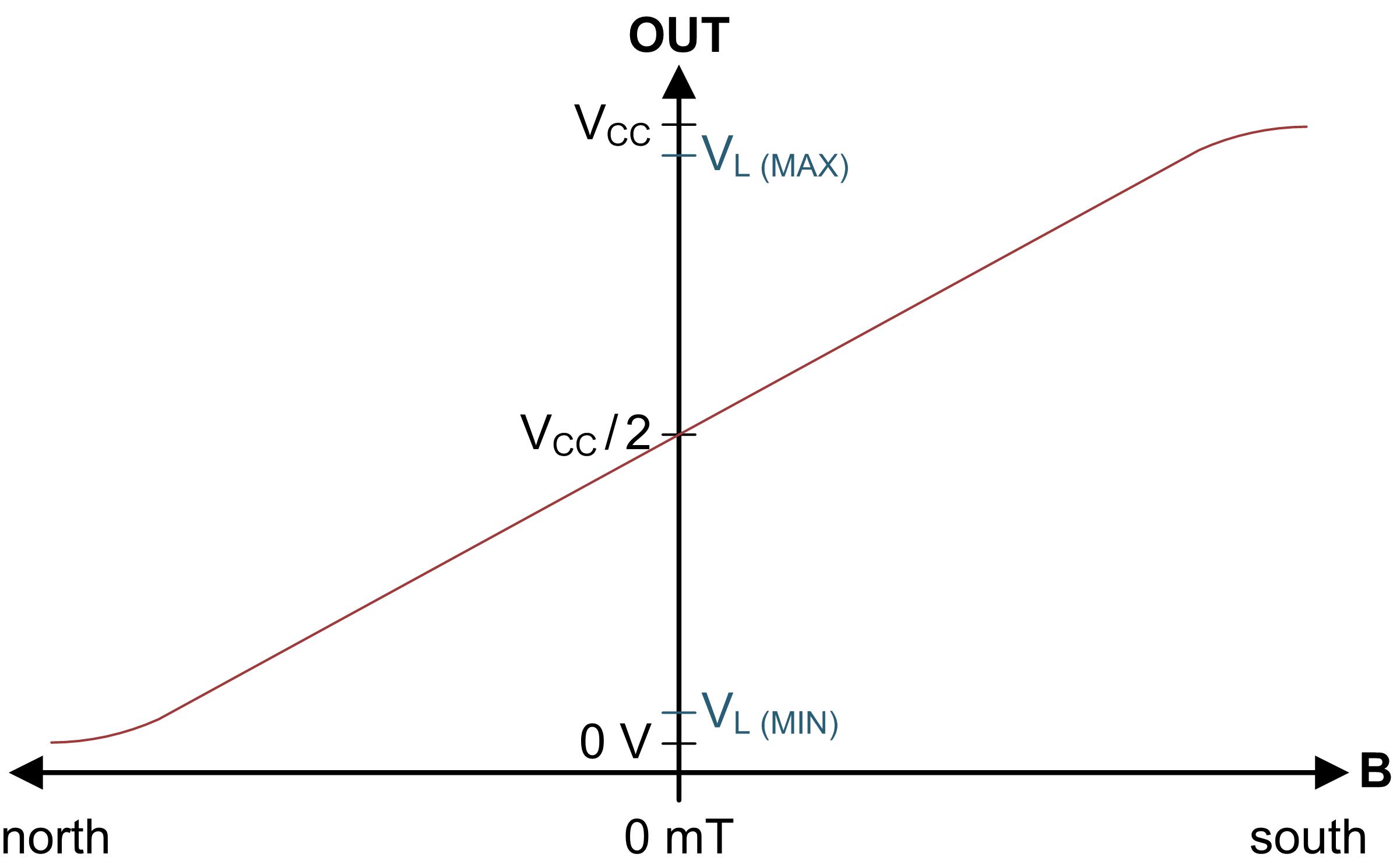 Figure 3: DRV5055 output