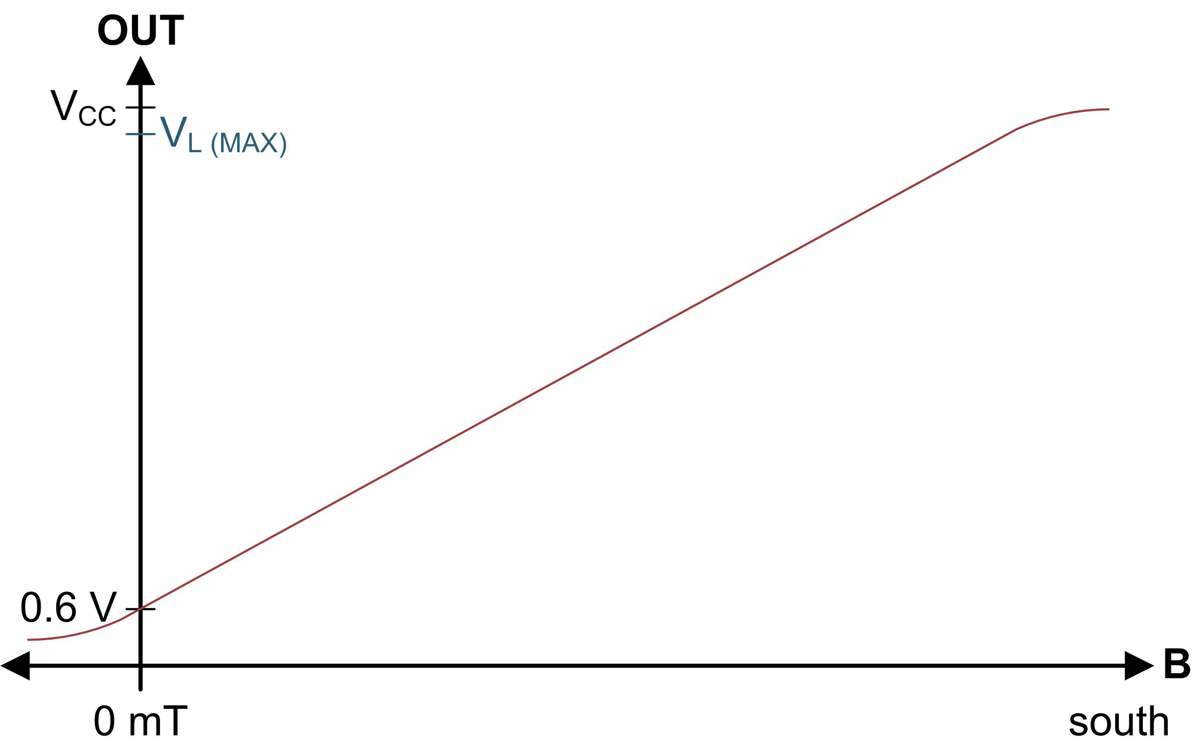 Figure 4: DRV5056 output