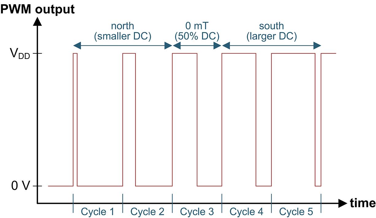 Figure 5: DRV5057 output