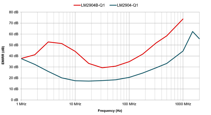 A graph plots the difference in EMIRR between LM2904-Q1 and its successor, the LM2904B-Q1. At 1000 MHz frequency, EMIRR is over 70 dB for LM2904B-Q1 vs. approximately 45 for LM2904-Q1.