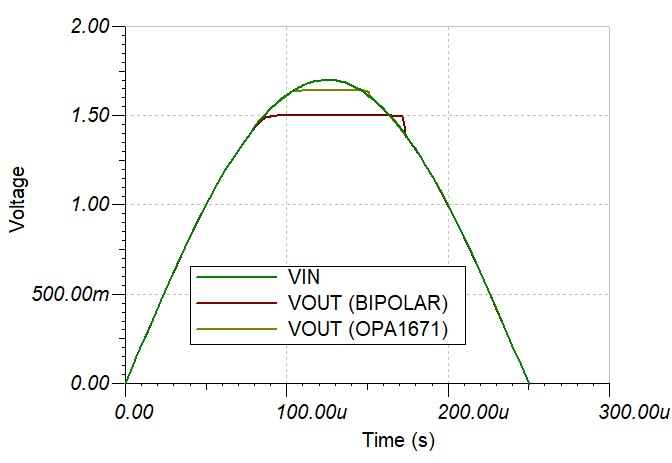 Transient simulation of clipping on a bipolar amplifier vs. a CMOS amplifier