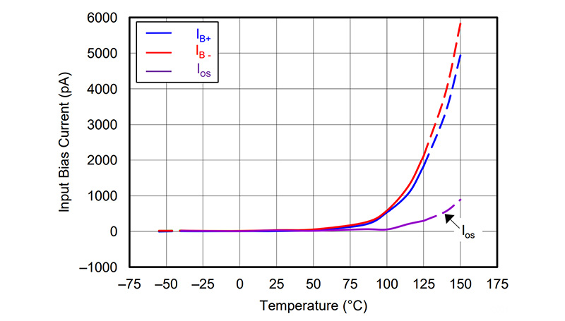 A graph shows the I o s curve for OPA192 increases to 5 nA as temperature reaches 125 degrees C.