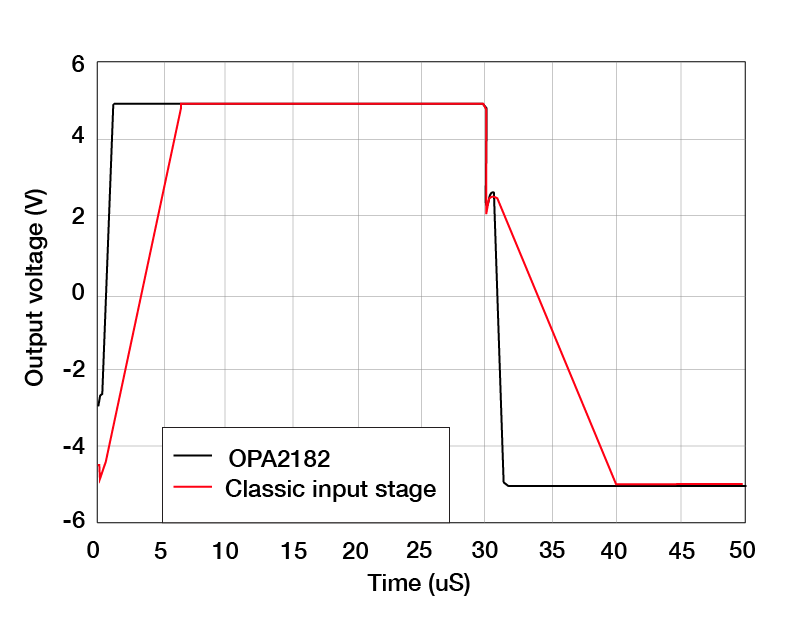 Graph shows difference in output voltage over time between the MUX-friendly OPA2182 vs. classic input stage