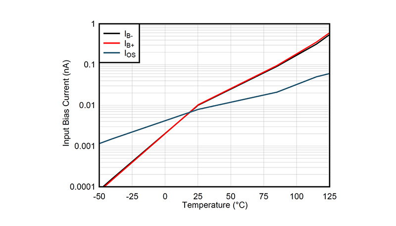 A graph shows that the I o s curve for OPA2205 reaches 1.2 nA at 125 degrees C.