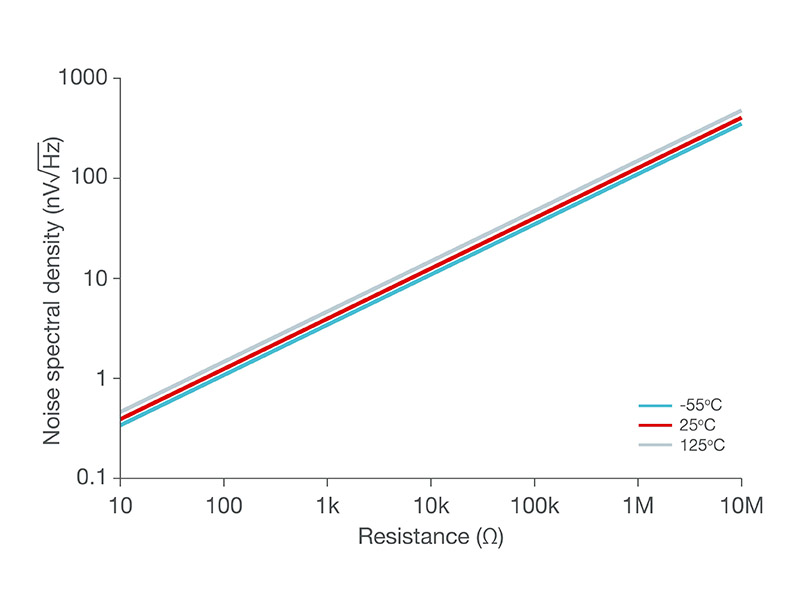 Graph of resistor thermal noise at various temperatures