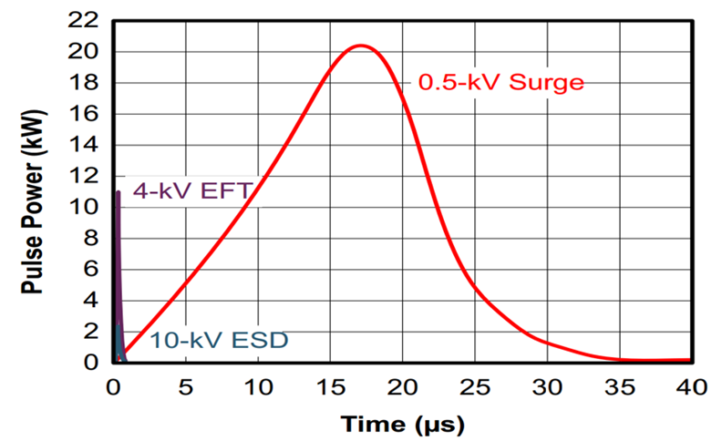 Surge test compared to EFT and ESD tests